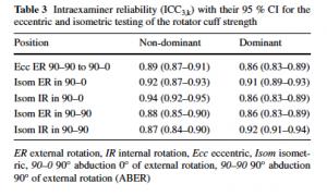 Shoulder Dynamometry Strength Assessment -