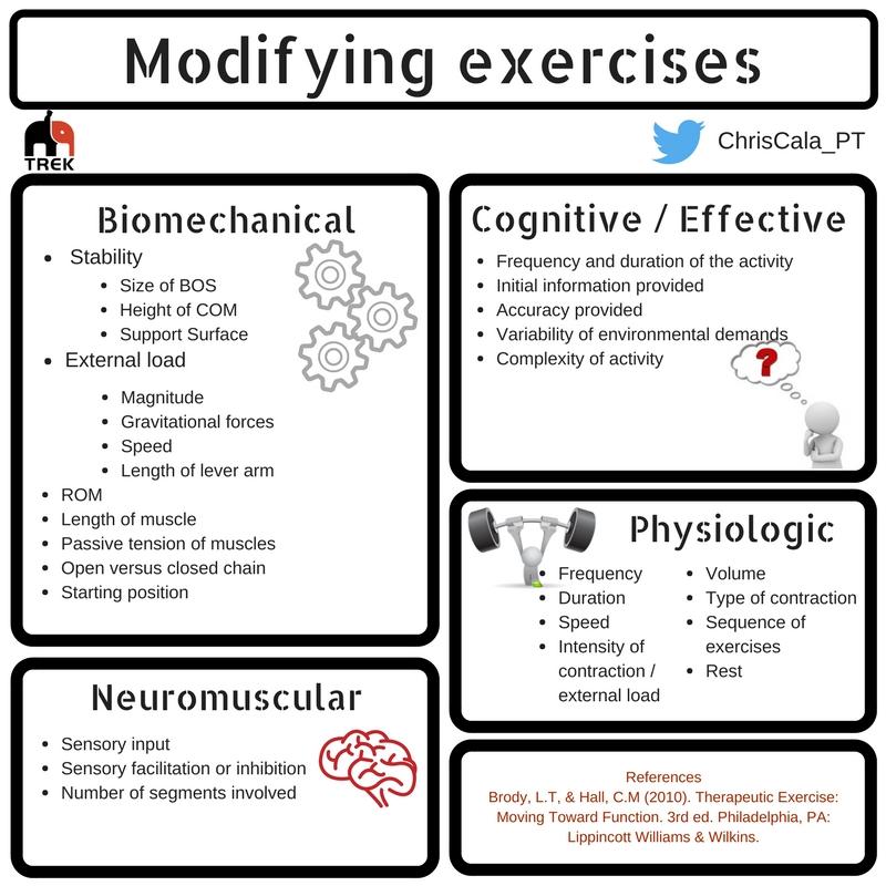 Therapeutic exercise prescription -